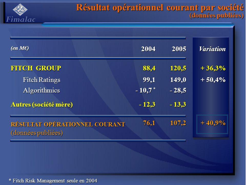 Résultat opérationnel courant par société (données publiées)