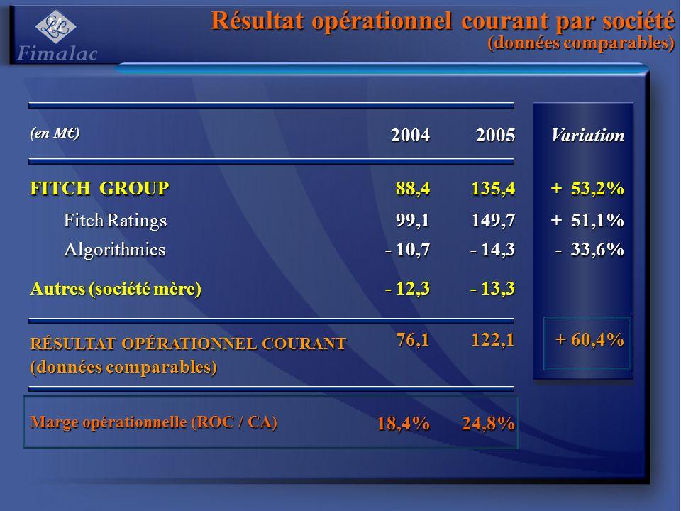 Résultat opérationnel courant par société (données comparables)