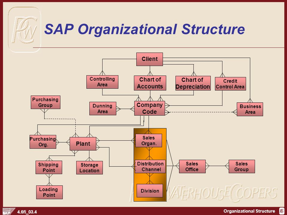 organisational structure impacts on other areas