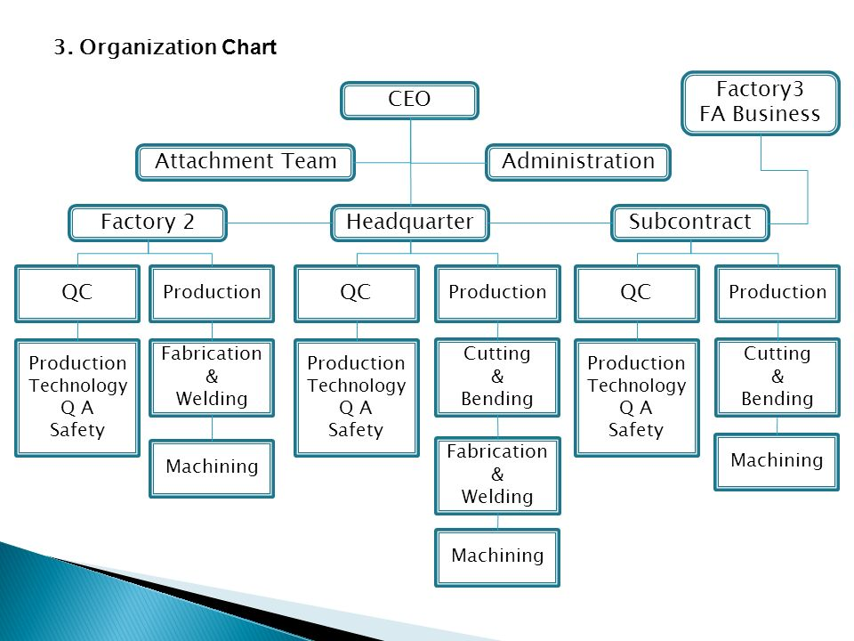 organization chart for car factory An overview of operations process flow structures, how they  a break-even chart relates cost to levels of demand in various processes and the selection is made.