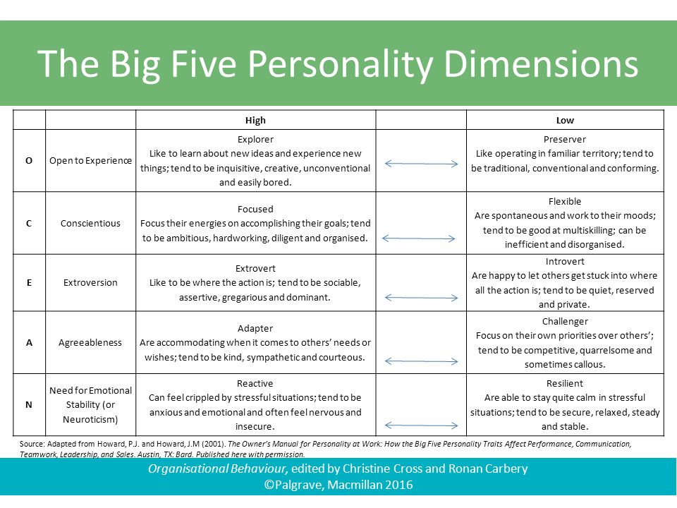 five dimensions of communications This article is focuses on the three dimensions of human communication, including the emotional, the physical, and the rational the best way to make a point is to reach people on each of these three different playing fields of communication.
