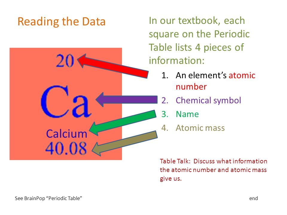 Organizing the elements ppt download mass give us see brainpop periodic table end reading the data calcium urtaz Images