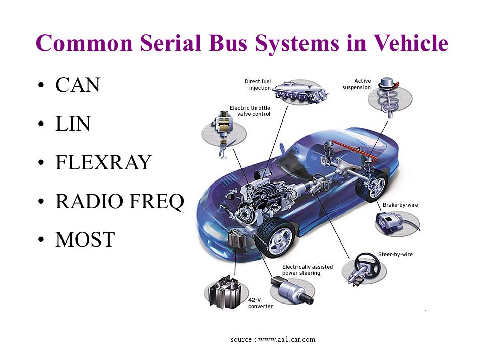 Communications Network Inside A Car Ppt Video Online