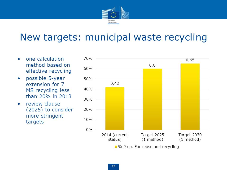 New targets: municipal waste recycling