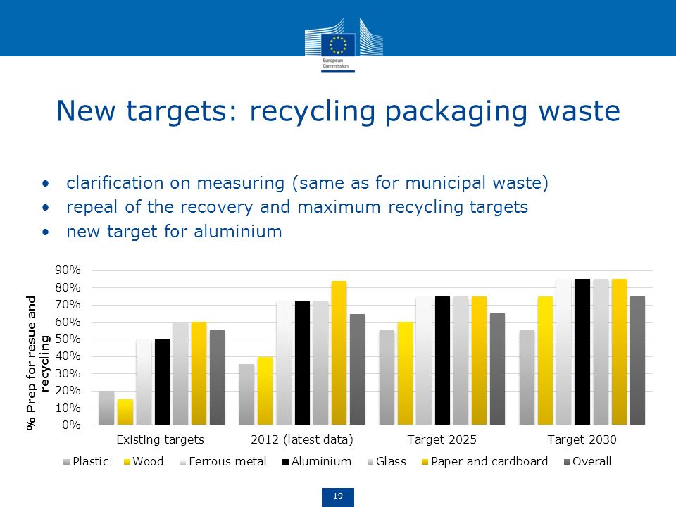 New targets: recycling packaging waste