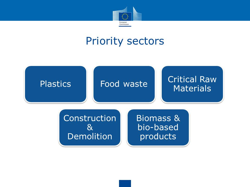 Priority sectors Plastics Food waste Critical Raw Materials
