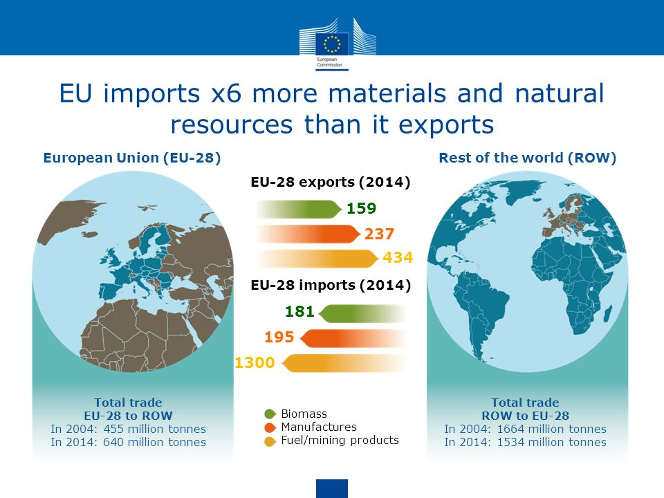 EU imports x6 more materials and natural resources than it exports