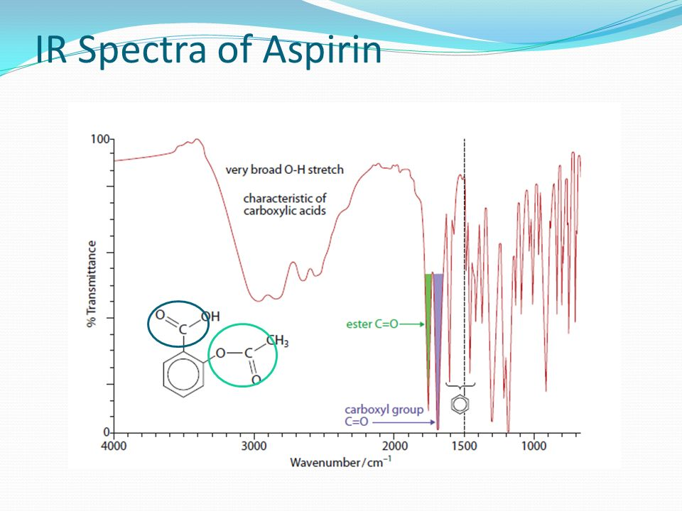 purity of aspirin by spectrophotometry Compare two such spectrophotometric methods acetylsalicylic acid is readily  hydrolysed in basic medium to yield the salicylate dianion: aspirin (acetylsalicylic .