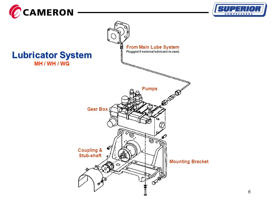 Force Feed Lubricator System Ppt Video Online Download