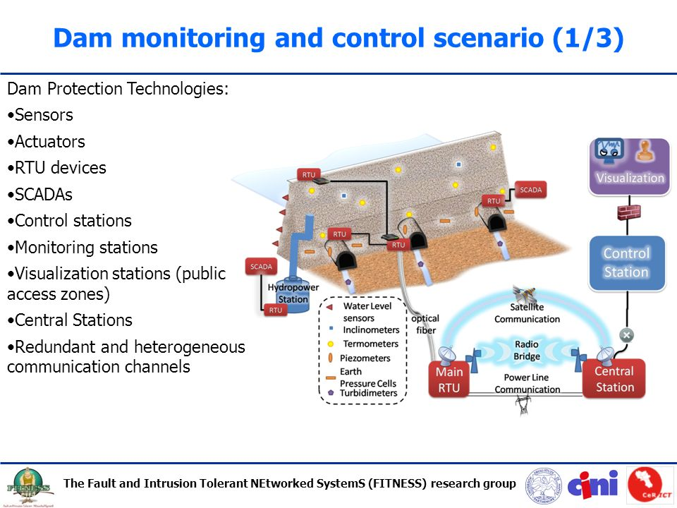 Outline Dam Monitoring And Control Scenario Ppt Download