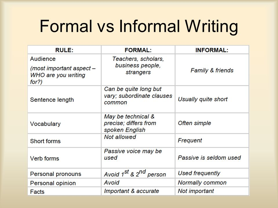 the more informal essays are usually categorized as The formal register is more appropriate for professional writing and letters to  contractions are not usually used in formal writing,  with informal writing, .