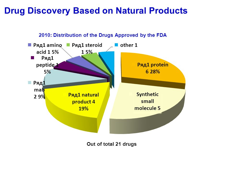 Natural Products Research Group