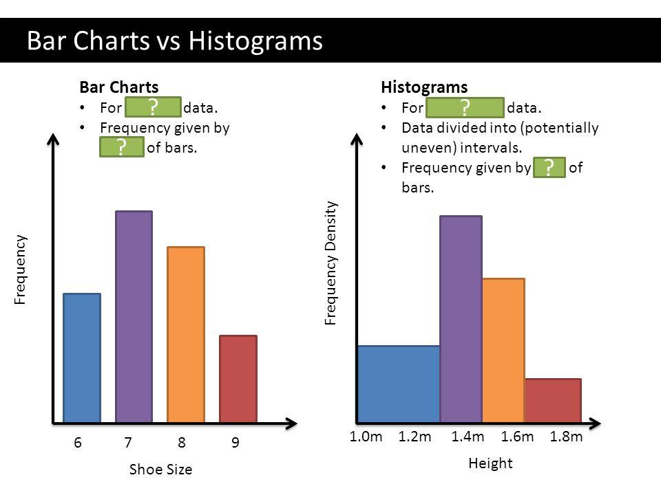 GCSE: Histograms Dr J Frost - ppt video online download