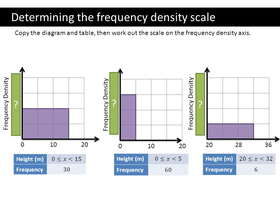 how to find frequency density