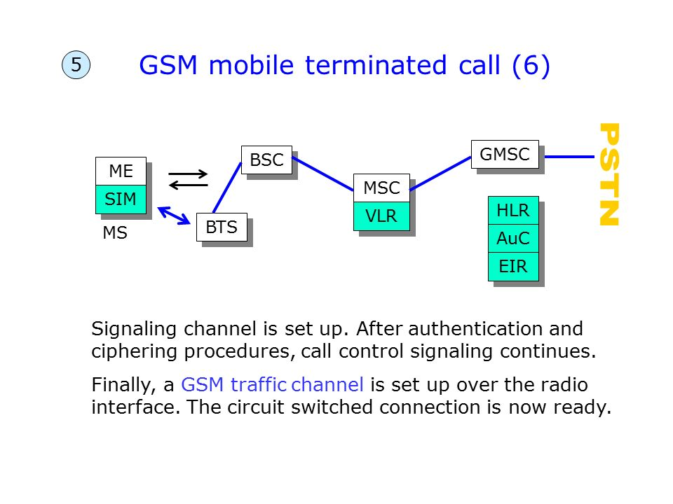 gsm global system for mobile communications Cdma vs gsm gsm (global system for mobile communications) gsm is the branded term referring to a particular use of tdma.