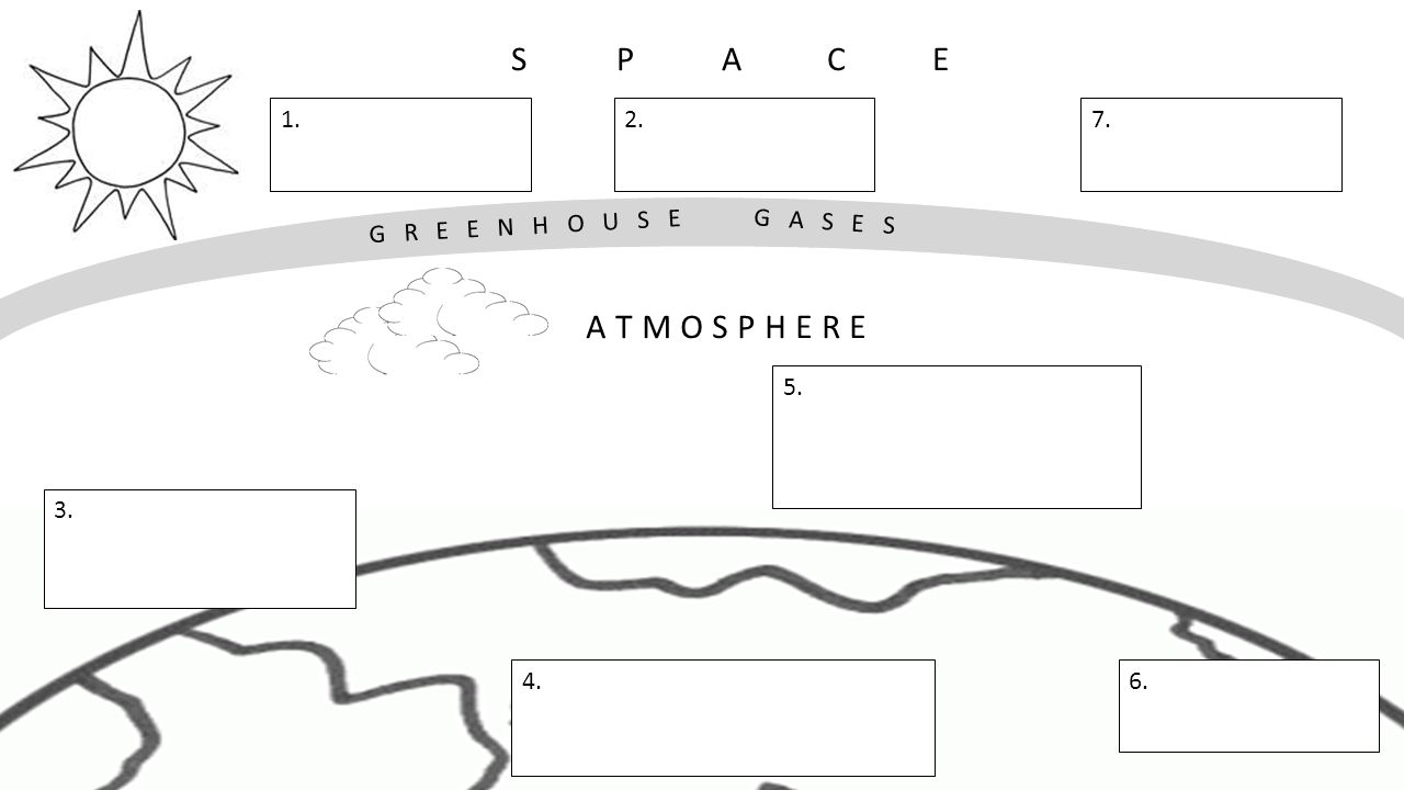 The greenhouse effect diagram ppt video online download 3 s p a c e atmosphere pooptronica Images