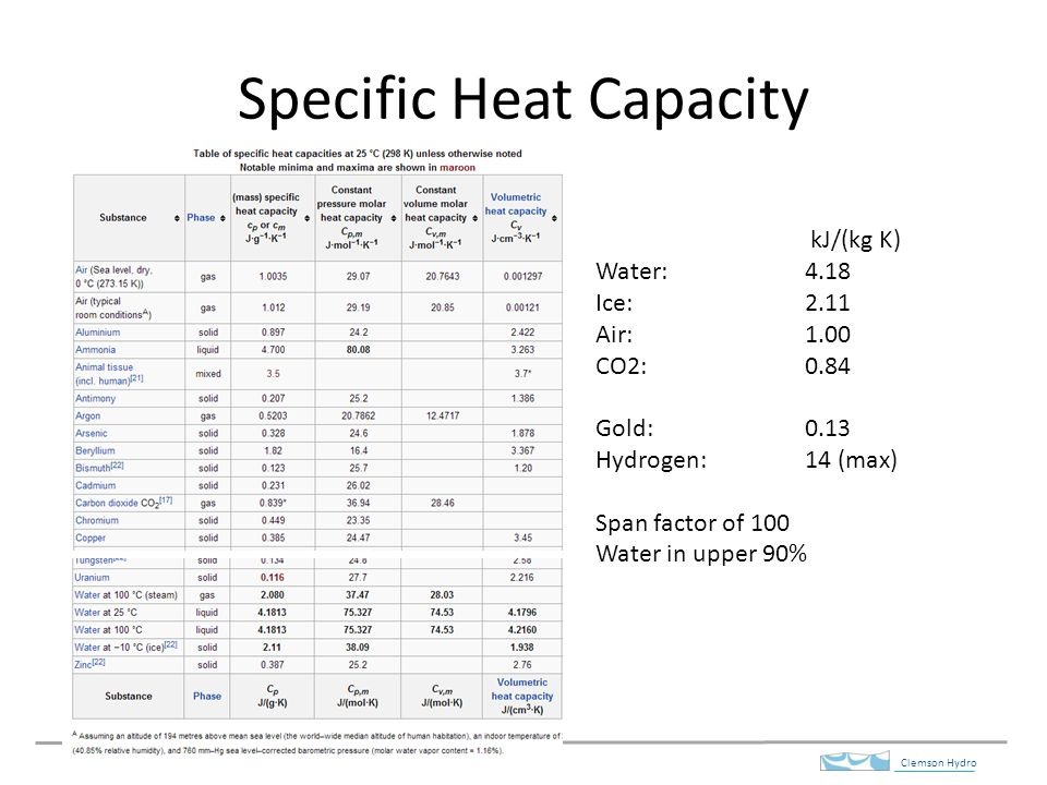 Specific Heat Chart Jgc Vaporization Of Water