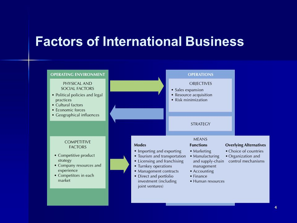 influential factors of international business and International business has served as a bridge for the developing nations to attain the status of developed nation, for underdeveloped nations, it is a ray of hope and for the developed world it is a means to further extend their business operations and supremacy.