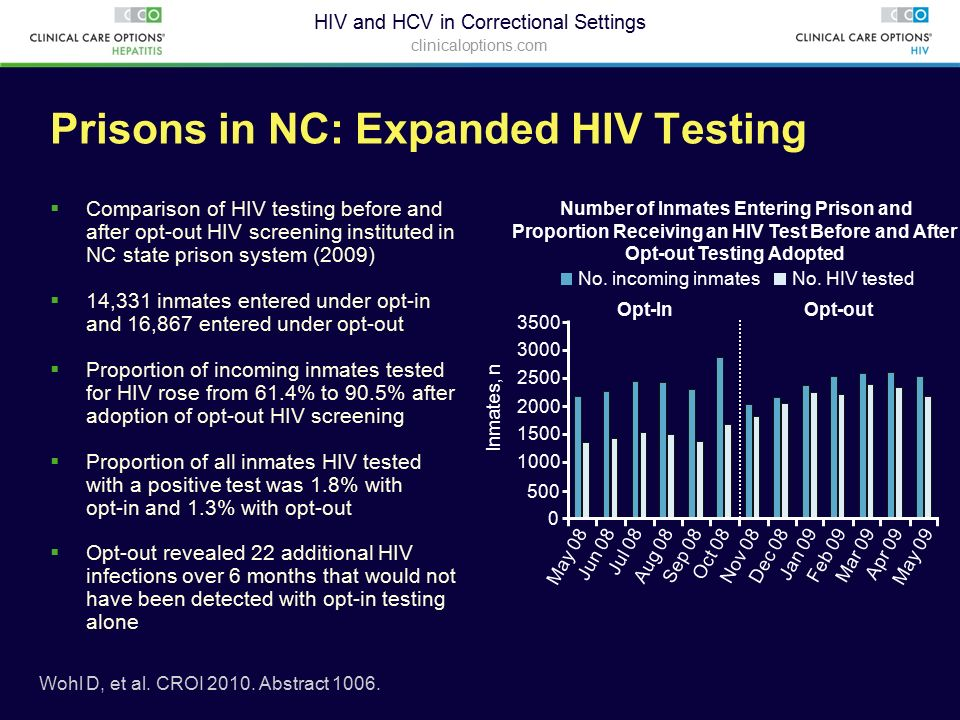 Hiv virus in the prison system