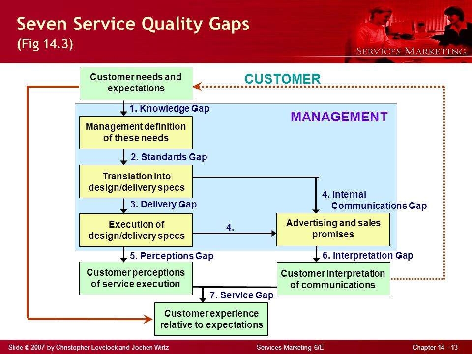 service quality gap in restaurants 1 the gaps model of service quality and its impact on customer satisfaction abstract: the service quality or gap model (servqual) has been recognised as an essential.
