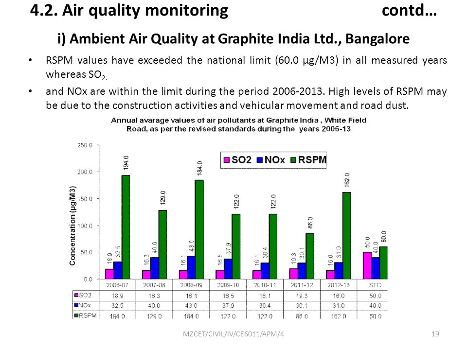 i) Ambient Air Quality at Graphite India Ltd., Bangalore
