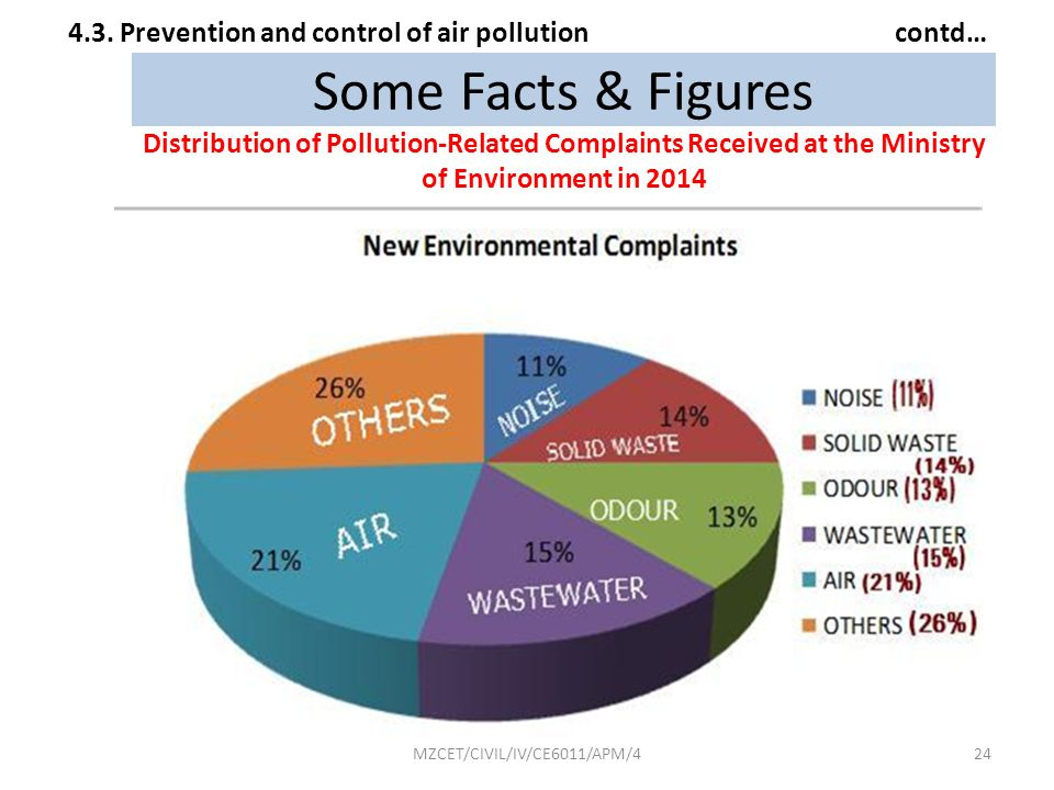 4.3. Prevention and control of air pollution contd…