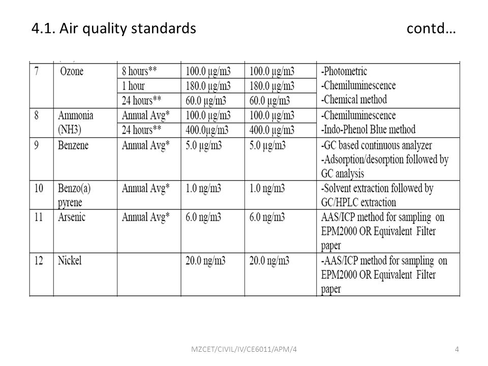 4.1. Air quality standards contd…