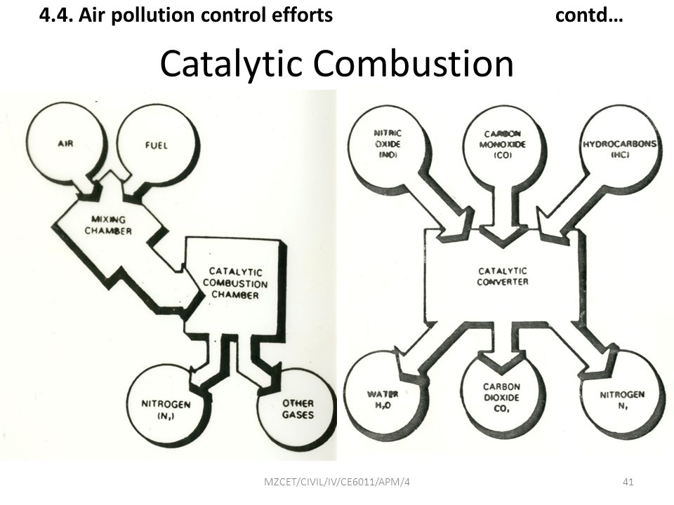 4.4. Air pollution control efforts contd…