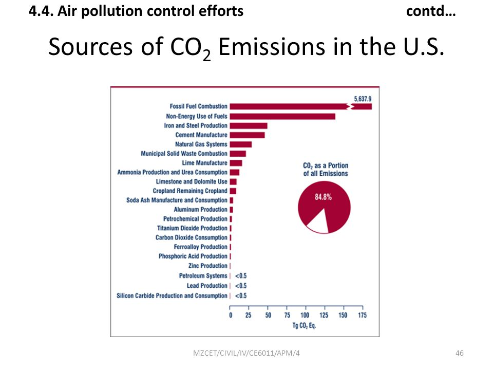 Sources of CO2 Emissions in the U.S.