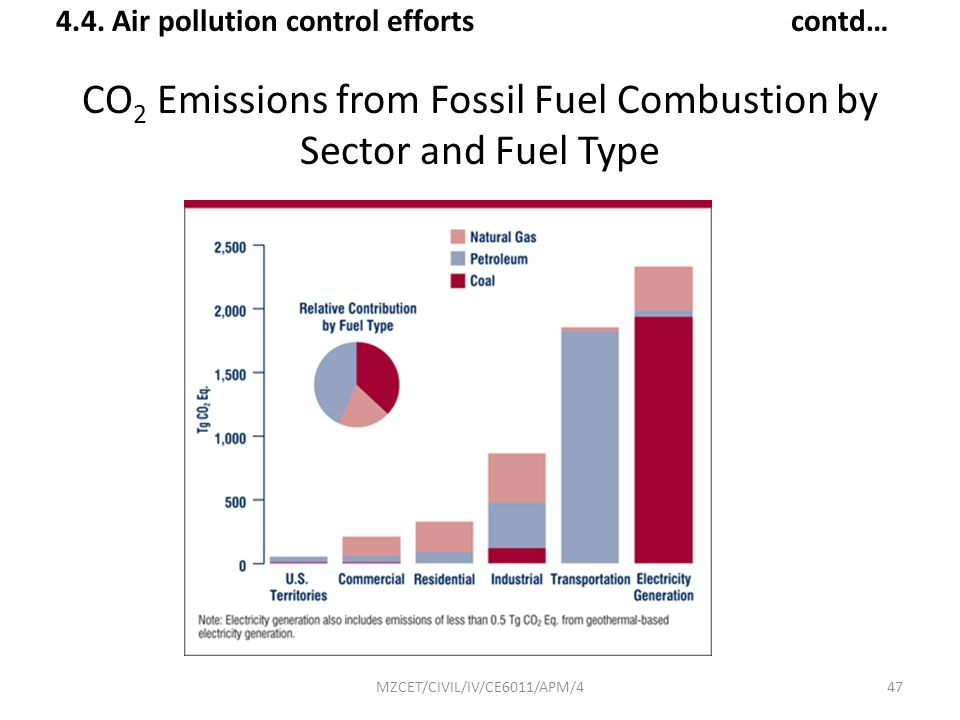 CO2 Emissions from Fossil Fuel Combustion by Sector and Fuel Type