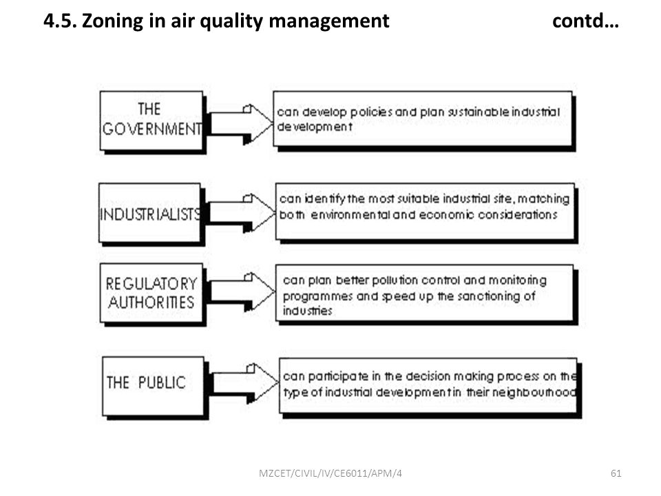 4.5. Zoning in air quality management contd…