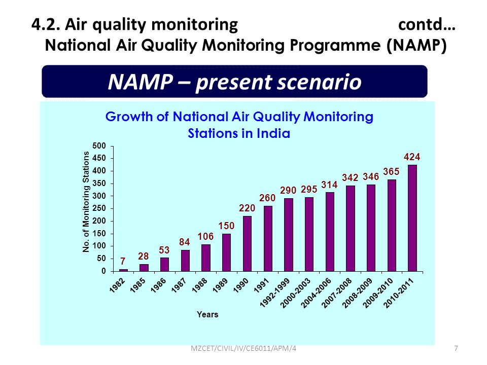 National Air Quality Monitoring Programme (NAMP)
