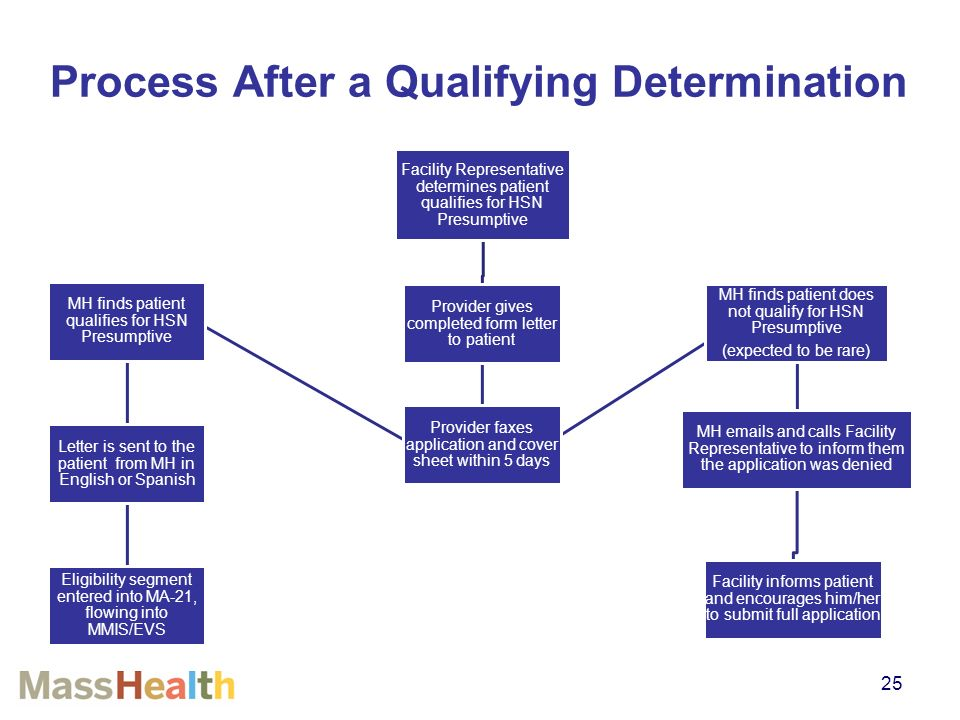 Health Safety Net Presumptive Determination Training  Ppt Video