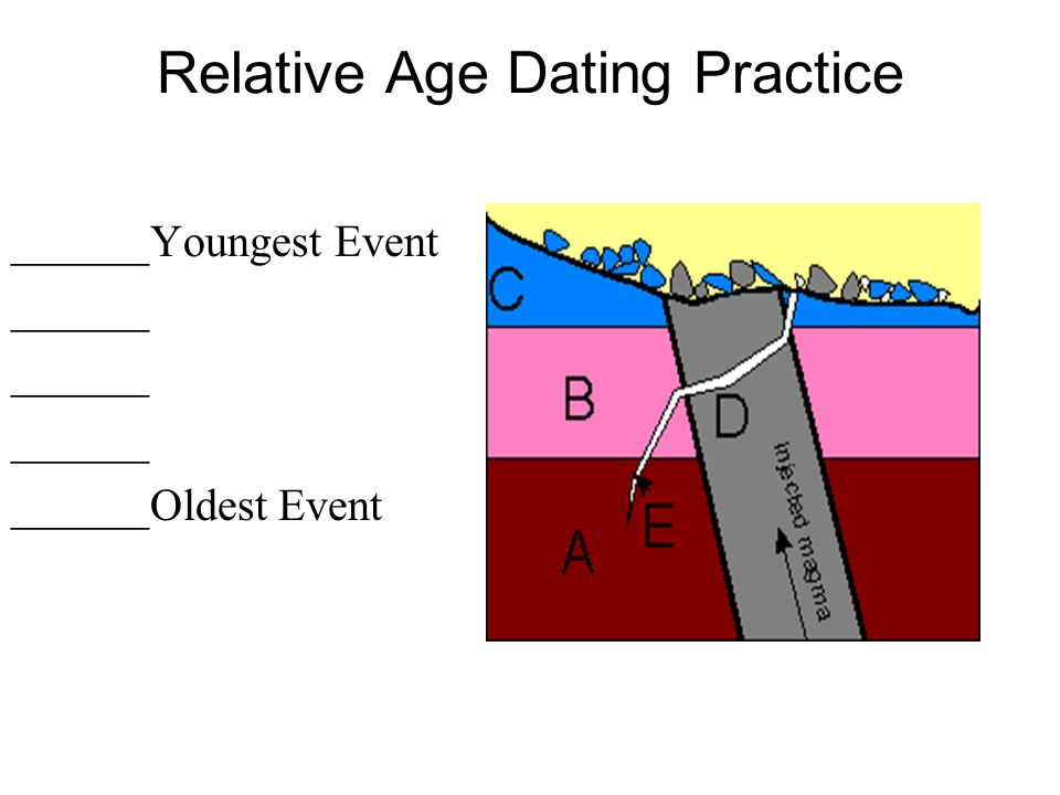 Relative dating oldest to youngest