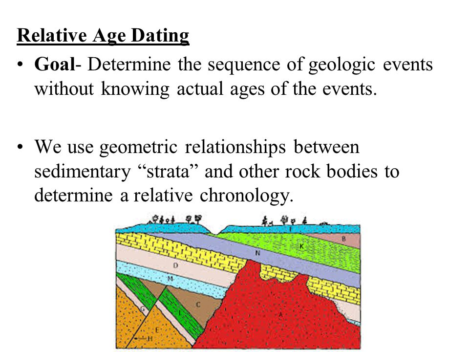 relative and absolute dating of rocks