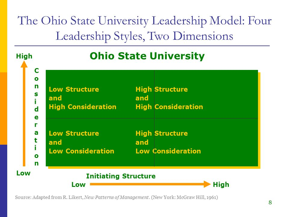 behavior leadership and ohio state university