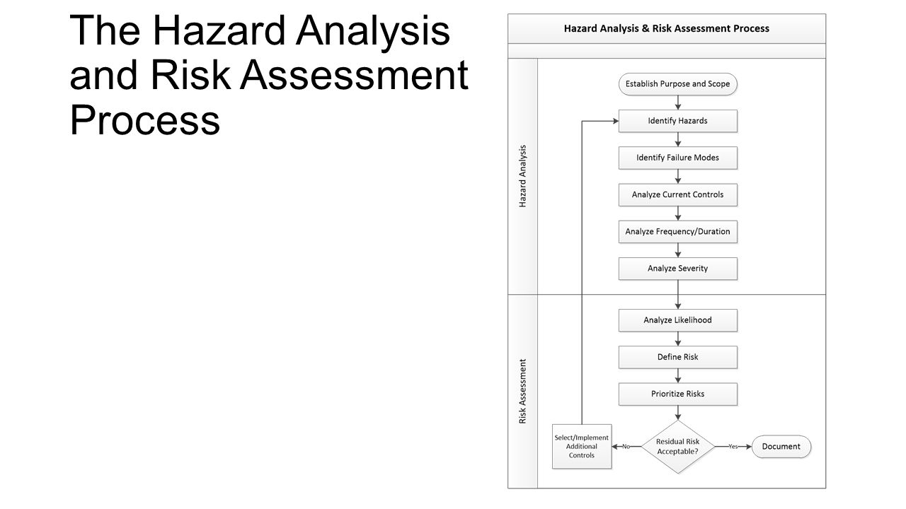 an analysis of the scope and approach of a threat assessment The required risk analysis and risk  identify the scope of the analysis 2  when the following example risk analysis and risk management approaches contain .