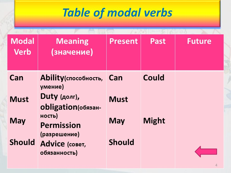 Modal verbs in school life ppt video online download for Table meaning