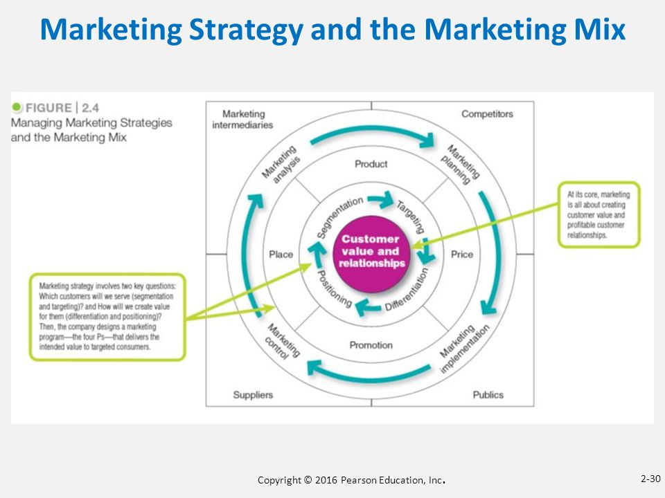 marketing mix strategies The marketing mix helps you define the marketing elements for successfully positioning your market offer one of the best known models is the 4ps of marketing, which helps you define your.