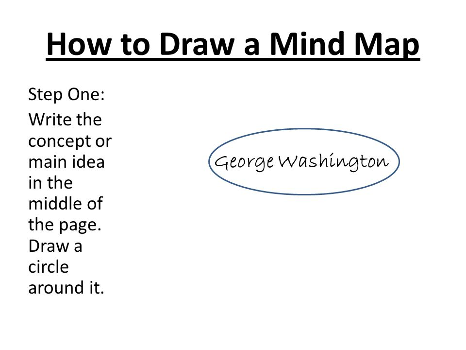 how to draw a mind map step one write the concept or main idea in - Concept Map Web