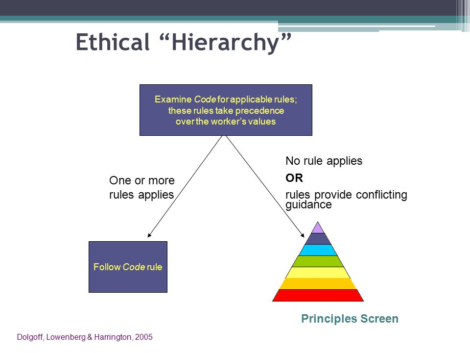 code of ethical principles and rules Ethical principles of psychologists and code of conduct  forceable rules, they should be considered by psychologists in arriving at an ethical course of action.
