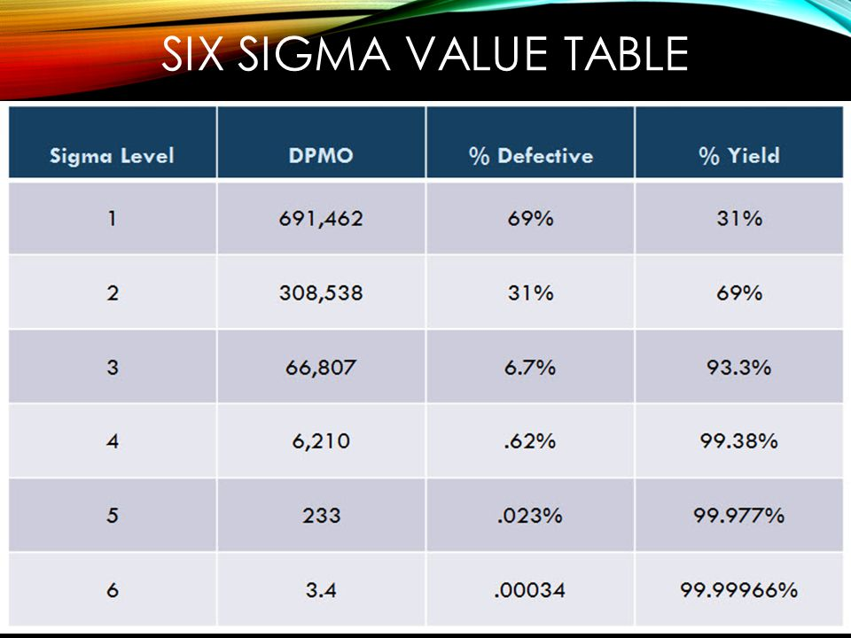 Maintenance management ppt video online download for Table 6 sigma