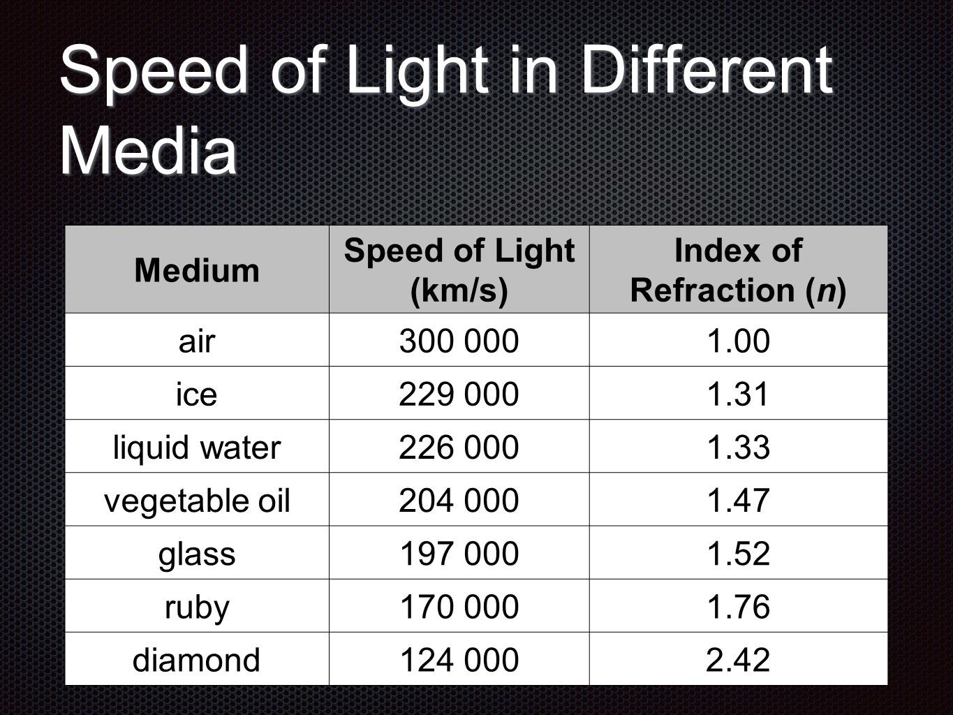 the refraction of light through different media essay A report on snell's law experiment  when a light passes through some  useful in most science studies for investigation of refraction on different media.