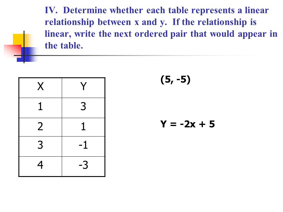 which of the following tables represent linear relationship