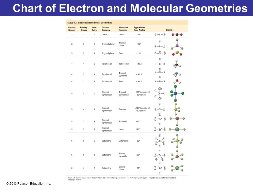 Molecular Shapes Valence Bond Theory And Molecular  Ppt Download