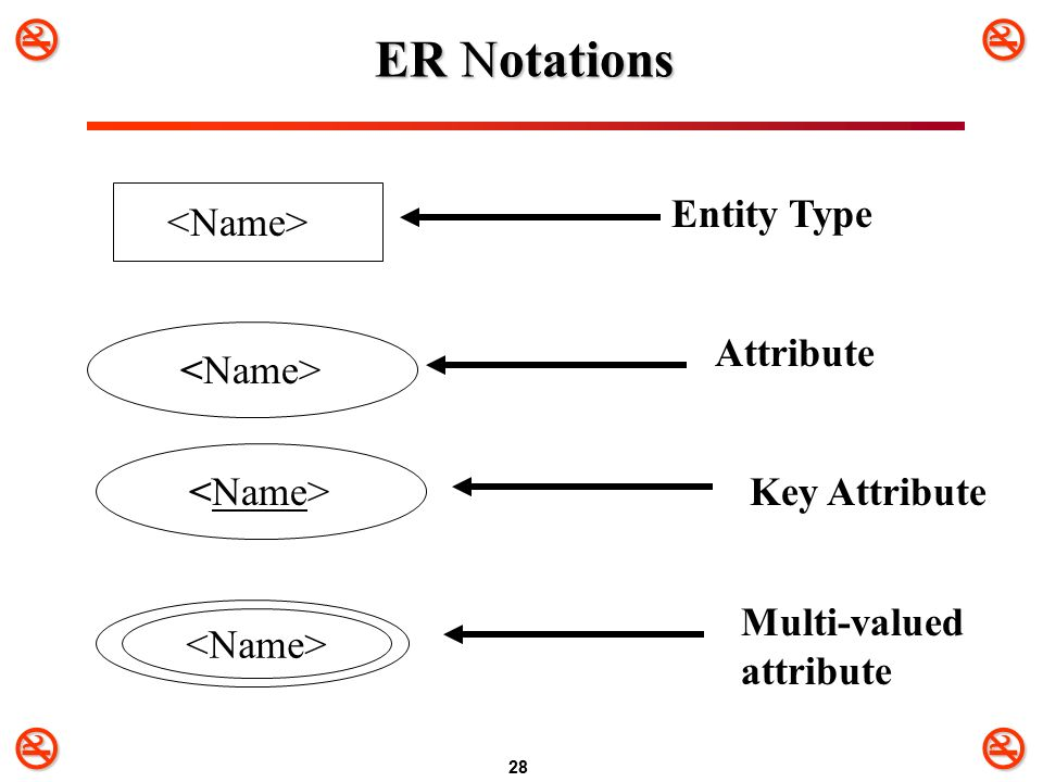 chapter 7 data modeling using the entity