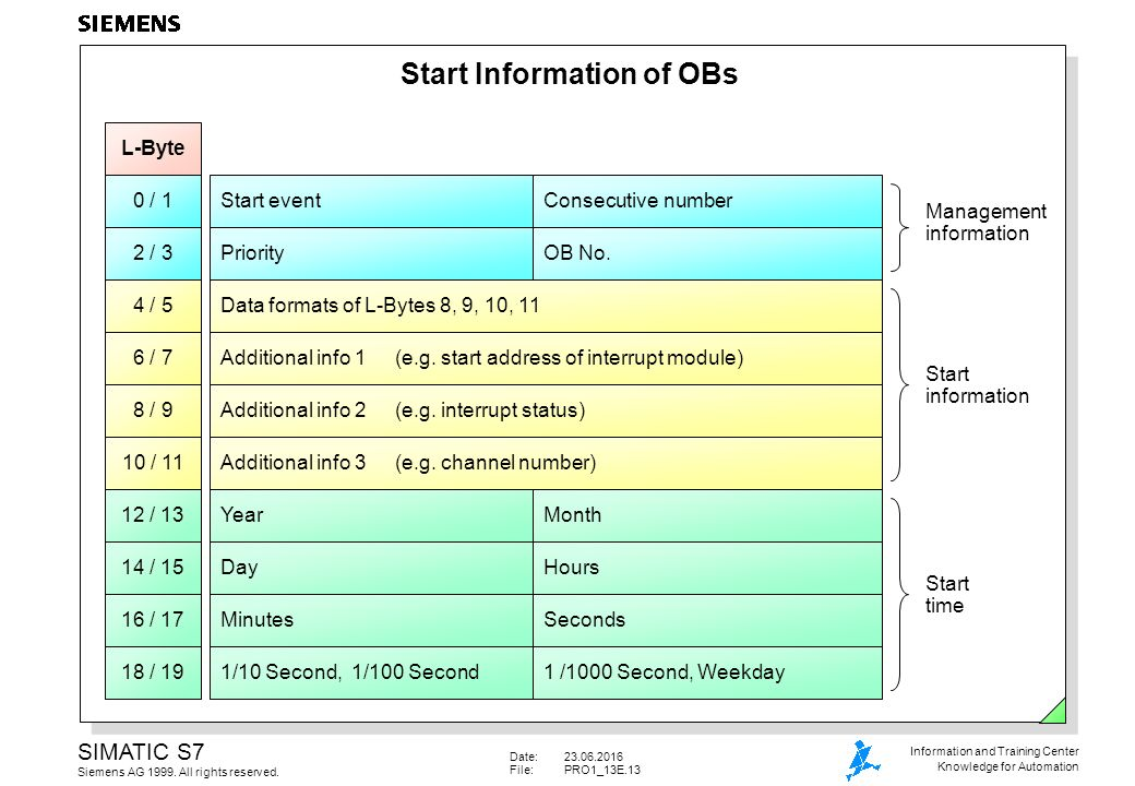 organization blocks operating system ob1 fc fb fb fc sfc