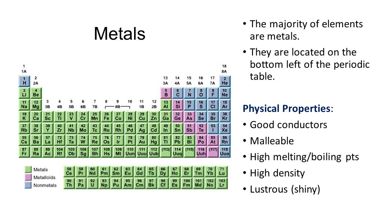 Periodic table quiz what is the lightest element on the periodic metals the majority of elements are metals gamestrikefo Choice Image