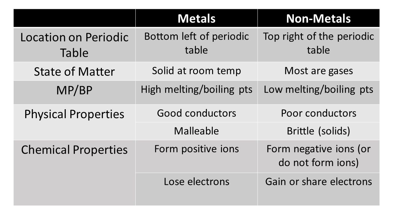 Periodic table quiz what is the lightest element on the periodic location on periodic table state of matter mpbp physical properties gamestrikefo Choice Image
