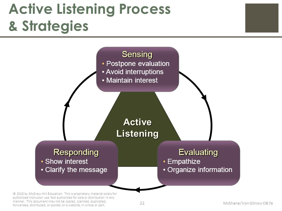 steps for active listening process Active listening is a communication  to say those seeking to seal the deal should close their ears or shut down their brains during other stages of the process.